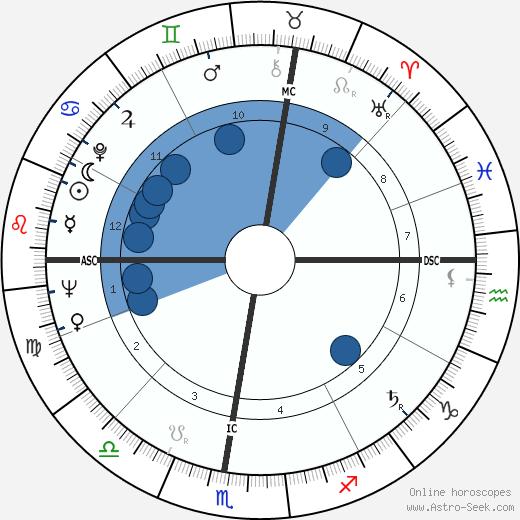 Maureen Forrester wikipedia, horoscope, astrology, instagram