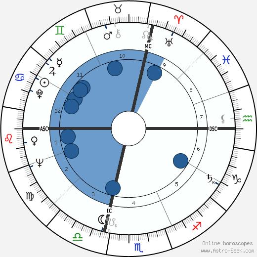 Michel Celaya wikipedia, horoscope, astrology, instagram