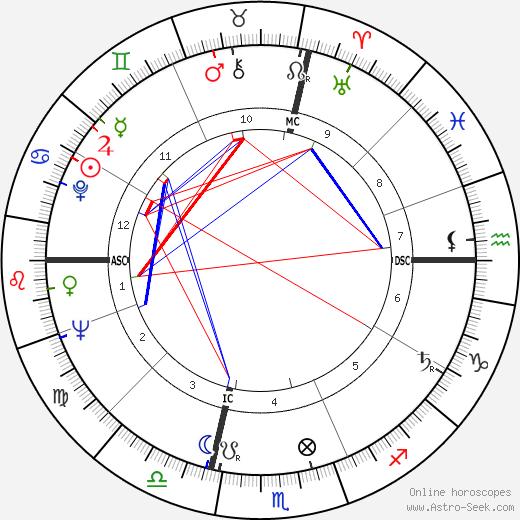 Michel Celaya birth chart, Michel Celaya astro natal horoscope, astrology
