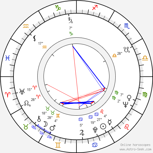 Michel Gast birth chart, biography, wikipedia 2019, 2020