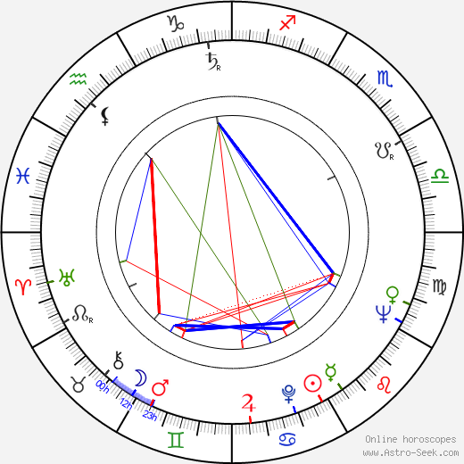 Michel Gast birth chart, Michel Gast astro natal horoscope, astrology