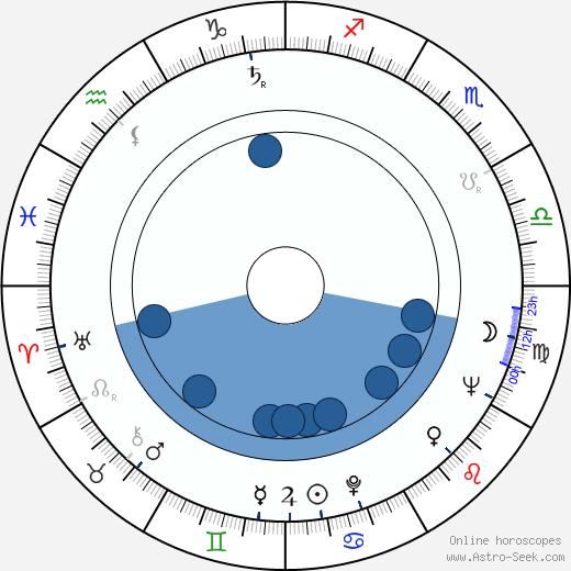 Miloš Holeček wikipedia, horoscope, astrology, instagram