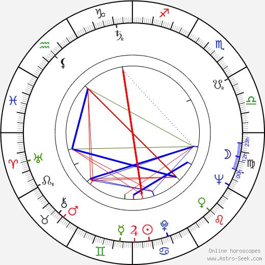 Miloš Holeček день рождения гороскоп, Miloš Holeček Натальная карта онлайн