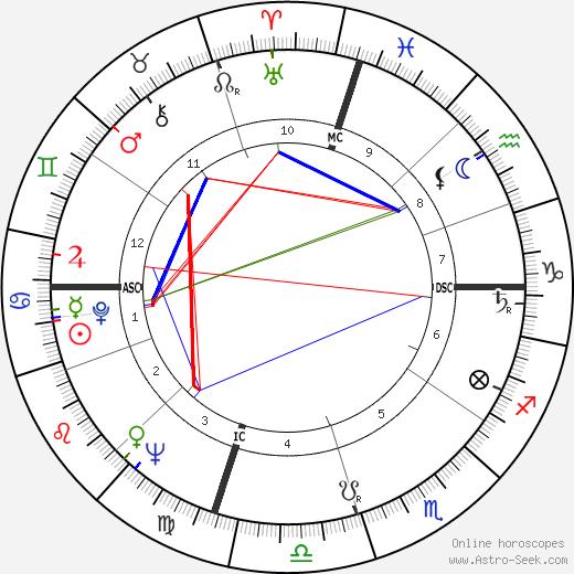 Mohamed Tarmoul birth chart, Mohamed Tarmoul astro natal horoscope, astrology