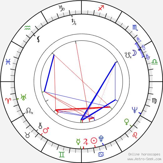 Noé Murayama birth chart, Noé Murayama astro natal horoscope, astrology