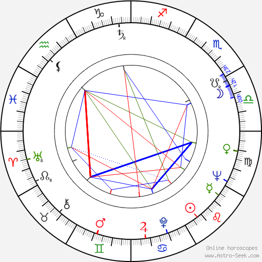 Oleg Popov astro natal birth chart, Oleg Popov horoscope, astrology