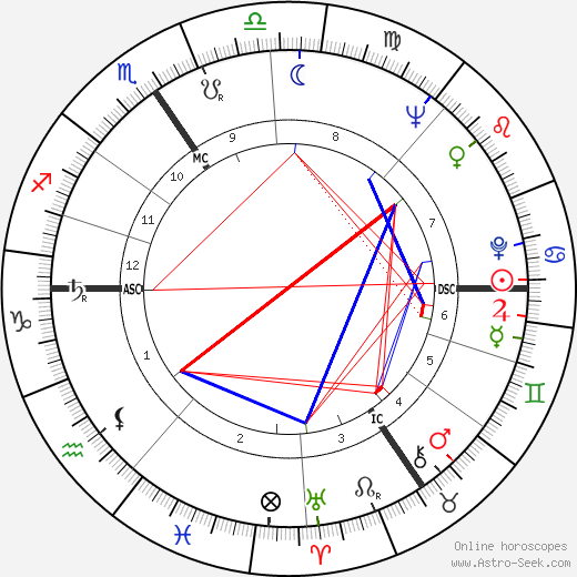 Ота Павел Ota Pavel день рождения гороскоп, Ota Pavel Натальная карта онлайн