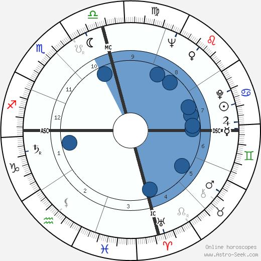 Pete Fountain wikipedia, horoscope, astrology, instagram