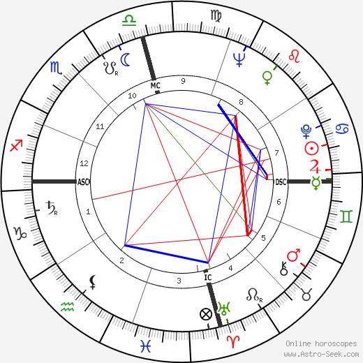 Pete Fountain день рождения гороскоп, Pete Fountain Натальная карта онлайн