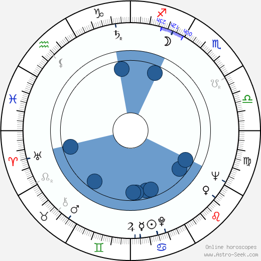 Pierre Epstein wikipedia, horoscope, astrology, instagram