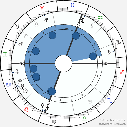Polly Bergen horoscope, astrology, sign, zodiac, date of birth, instagram