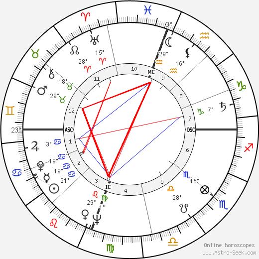 Polly Bergen birth chart, biography, wikipedia 2018, 2019