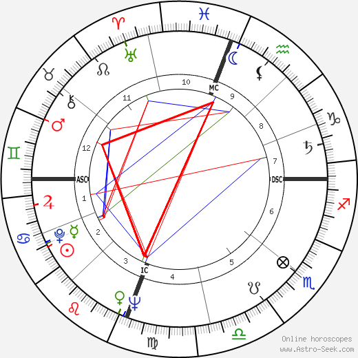 Polly Bergen birth chart, Polly Bergen astro natal horoscope, astrology