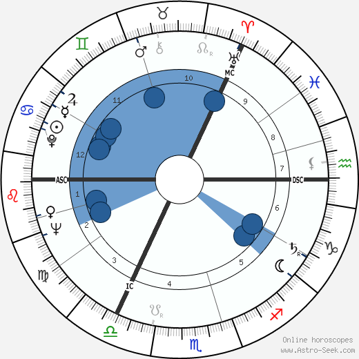 Richard Demarco wikipedia, horoscope, astrology, instagram