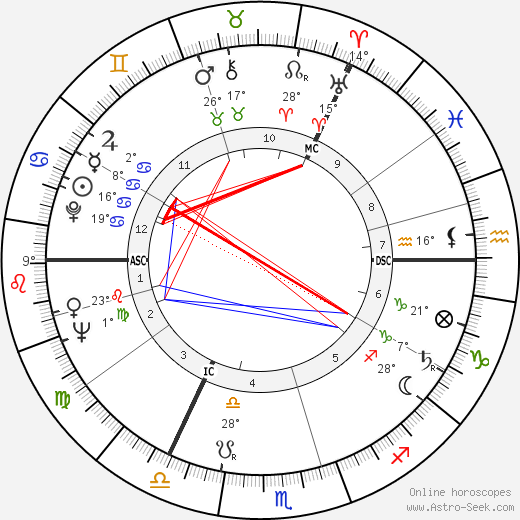 Richard Demarco birth chart, biography, wikipedia 2019, 2020