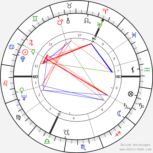 Richard Demarco astro natal birth chart, Richard Demarco horoscope, astrology