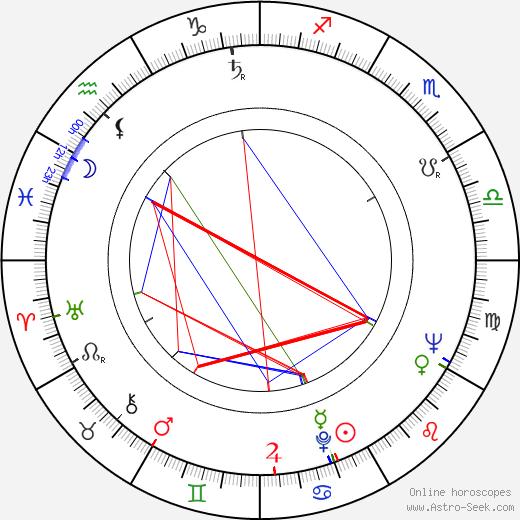 Ruth Drexel день рождения гороскоп, Ruth Drexel Натальная карта онлайн