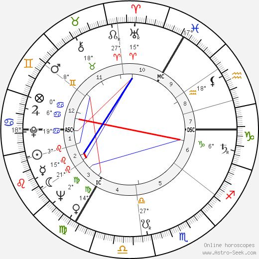 Shirley Williams birth chart, biography, wikipedia 2019, 2020