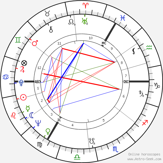 Shirley Williams birth chart, Shirley Williams astro natal horoscope, astrology