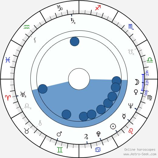 Stuart Perkoff wikipedia, horoscope, astrology, instagram