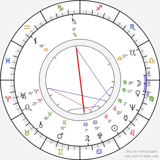 Stuart Perkoff birth chart, biography, wikipedia 2020, 2021