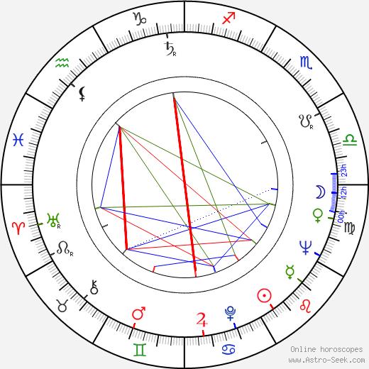 Stuart Perkoff birth chart, Stuart Perkoff astro natal horoscope, astrology