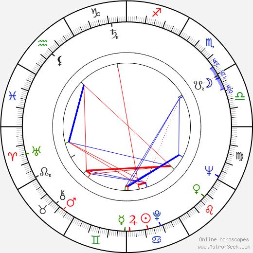 Ulrich Thein astro natal birth chart, Ulrich Thein horoscope, astrology
