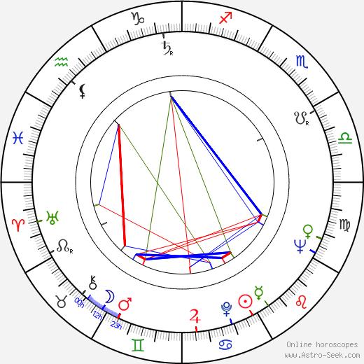 Vlasta Mecnarowská astro natal birth chart, Vlasta Mecnarowská horoscope, astrology