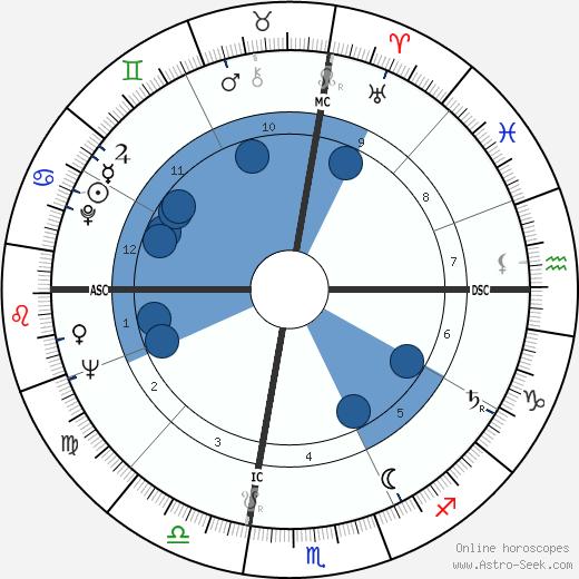 William Bernard Baugh wikipedia, horoscope, astrology, instagram