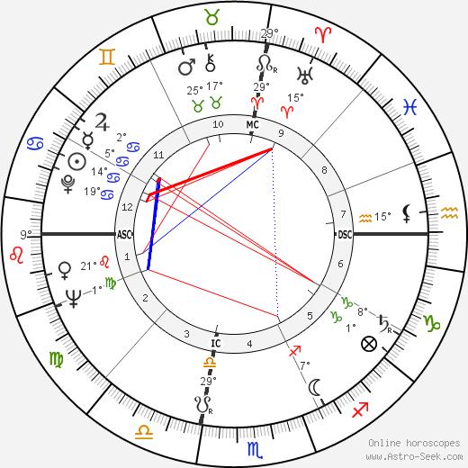 William Bernard Baugh birth chart, biography, wikipedia 2020, 2021