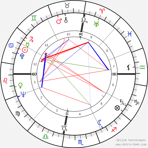 William Bernard Baugh birth chart, William Bernard Baugh astro natal horoscope, astrology
