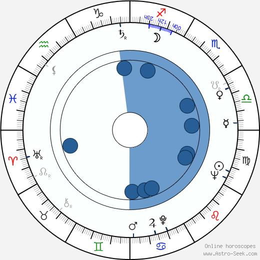 Albert Almási wikipedia, horoscope, astrology, instagram
