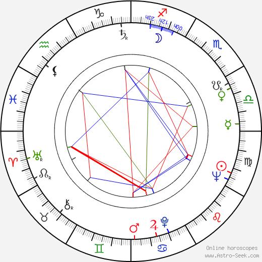 Albert Almási birth chart, Albert Almási astro natal horoscope, astrology