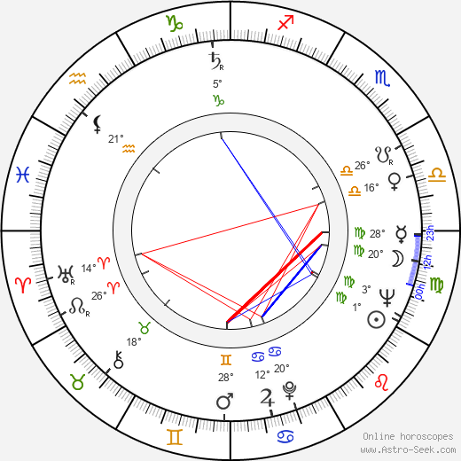 András Csiky birth chart, biography, wikipedia 2019, 2020