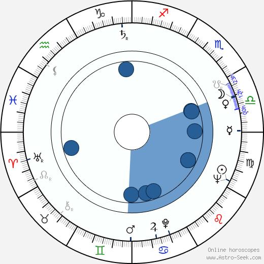 Arna Mohelská wikipedia, horoscope, astrology, instagram