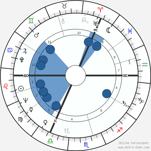 Bernard Manning wikipedia, horoscope, astrology, instagram