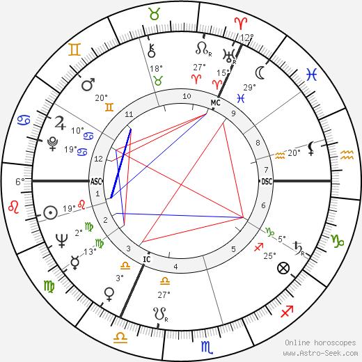 Bernard Manning birth chart, biography, wikipedia 2019, 2020