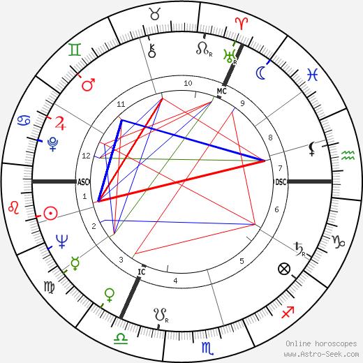 Bernard Manning astro natal birth chart, Bernard Manning horoscope, astrology