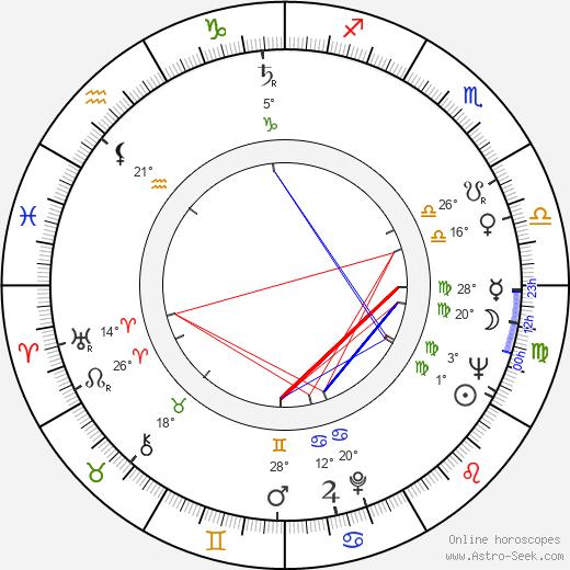 Bruce Allpress birth chart, biography, wikipedia 2018, 2019