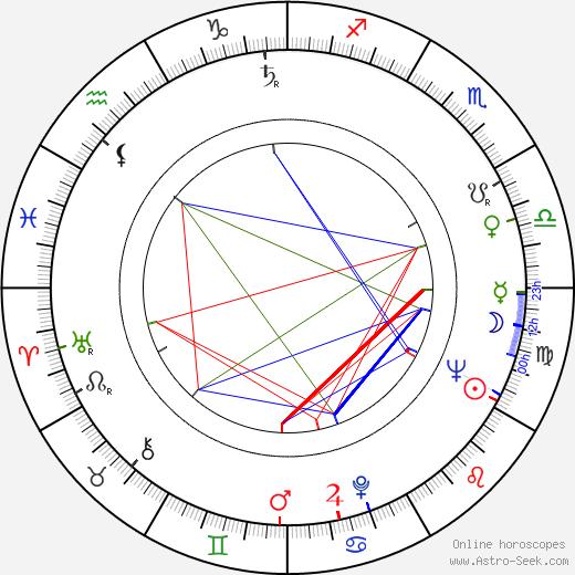Bruce Allpress astro natal birth chart, Bruce Allpress horoscope, astrology