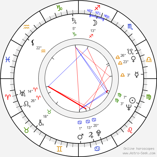 Charles Kay birth chart, biography, wikipedia 2019, 2020
