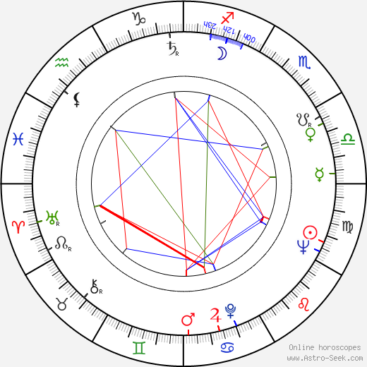 Charles Kay astro natal birth chart, Charles Kay horoscope, astrology