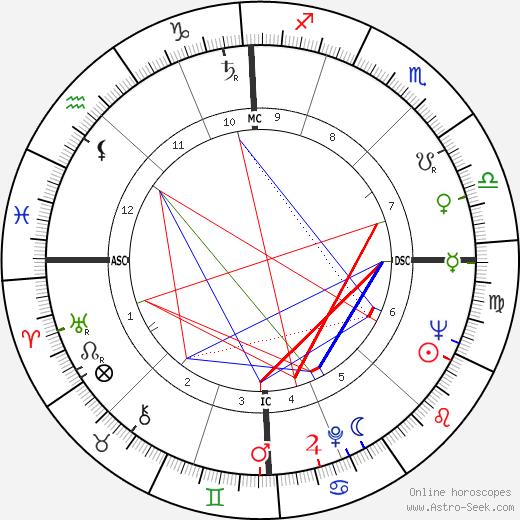 Christiane Legrand astro natal birth chart, Christiane Legrand horoscope, astrology