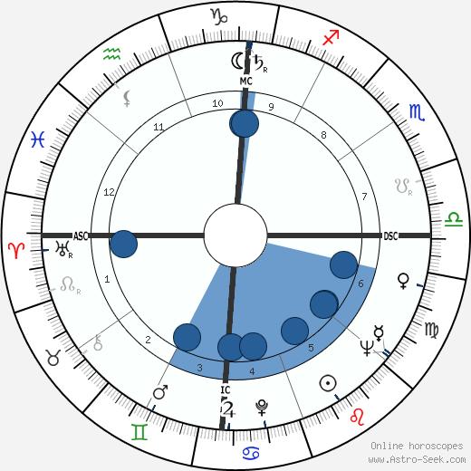 Damita Jo DeBlanc wikipedia, horoscope, astrology, instagram