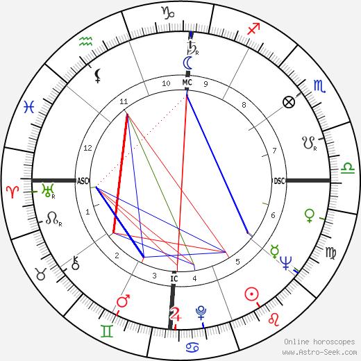 Damita Jo DeBlanc день рождения гороскоп, Damita Jo DeBlanc Натальная карта онлайн