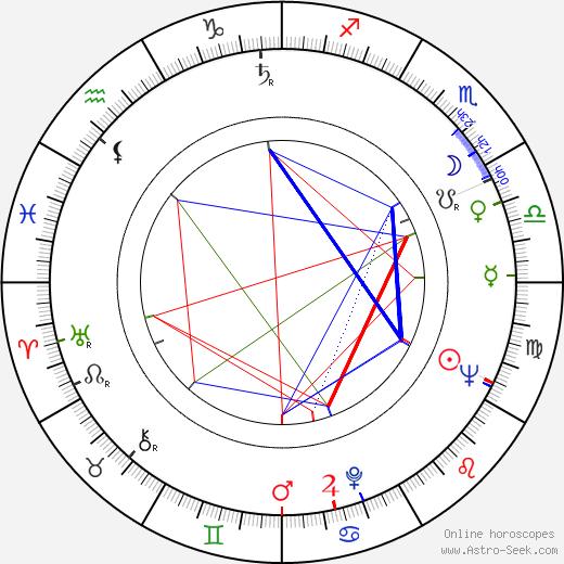 Dircinha Costa birth chart, Dircinha Costa astro natal horoscope, astrology
