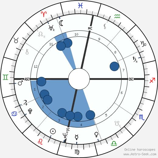 Don Ho wikipedia, horoscope, astrology, instagram
