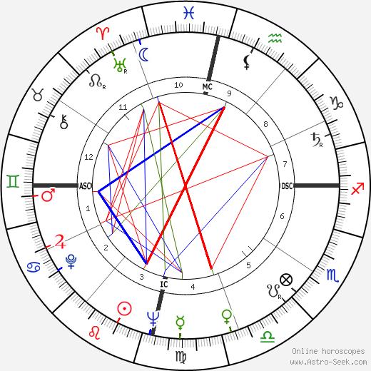 Don Ho astro natal birth chart, Don Ho horoscope, astrology
