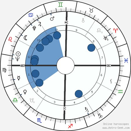 Edwin Deveny wikipedia, horoscope, astrology, instagram
