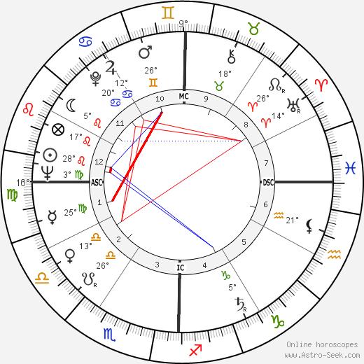 Edwin Deveny birth chart, biography, wikipedia 2019, 2020